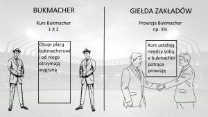 Giełda zakładów VS Bukmacher