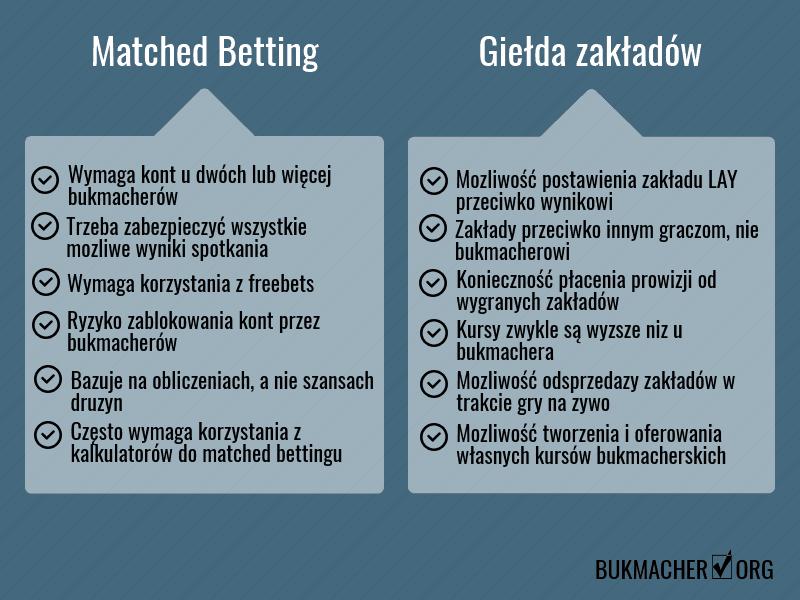 Matched betting a giełda zakładów bukmacherskich