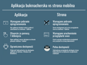 aplikacje bukmacherskie vs strona mobilna