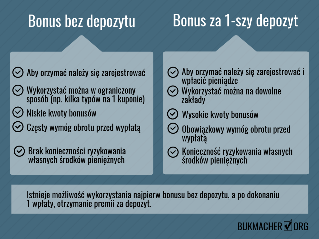bonusy bez depozytu vs premia za 1 wplate