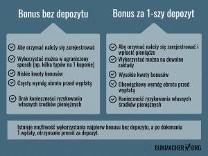 bonus bez depozytu vs premia za 1 wplate