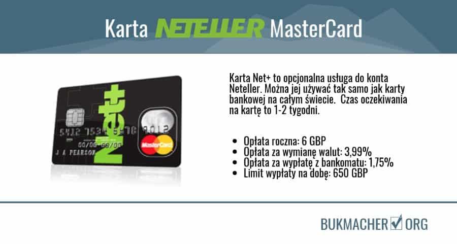 Karta Neteller NetPLus - limity oplaty
