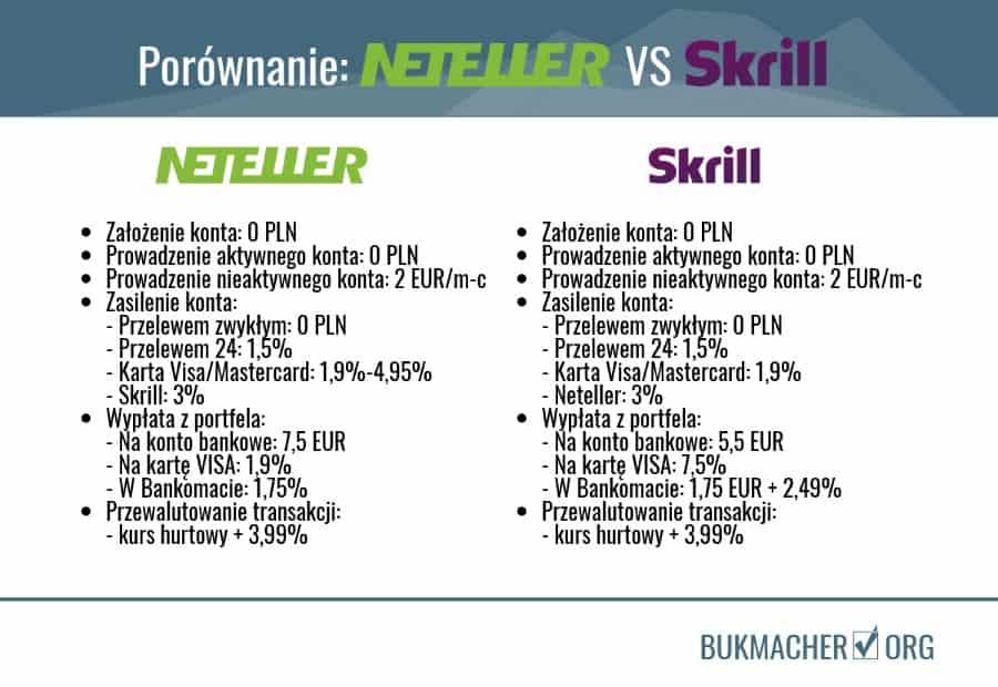 porównanie Neteller VS Skrill - bukmacherzy