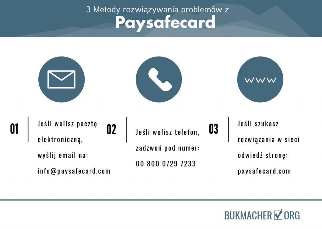 rozwiązywanie problemów z paysafecard - infolinia email pomoc