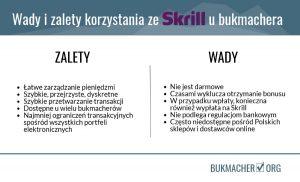 Bukmacherzy - wady i zalety korzystania ze Skrill
