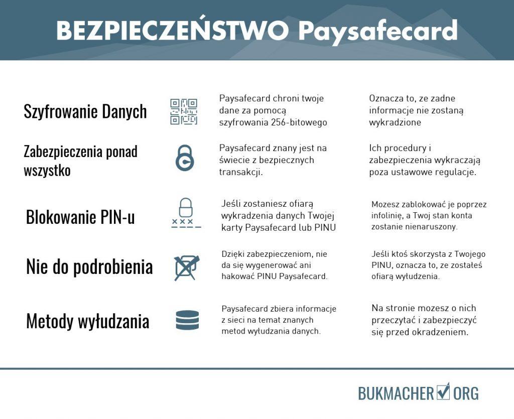 Bezpieczeństwo - bukmacherzy a paysafecard