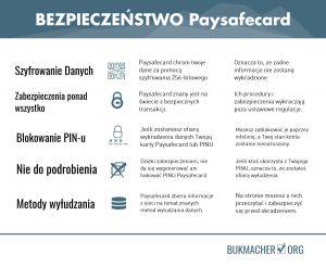 zabezpieczenia paysafecard u bukmacherów